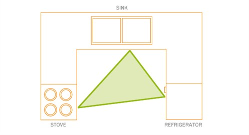 Kitchen Working Triangle