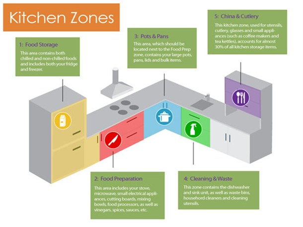 5 kitchen zones small