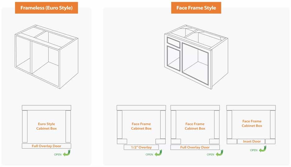 There Are Three Types Of Cabinet Doors, In Terms Of How The Door Fits With  The Overall Cabinet: Part 88