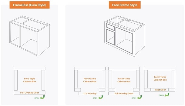 Two Different Cabinet Styles In Kitchen